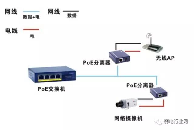 这种方案poe交换机出来接poe分离器,poe分离器将电源分离成数据信号